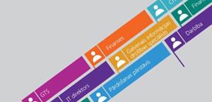 Grafiks, kurā attēloti dažādi amati, informācija par Office365 Enterprise E5.