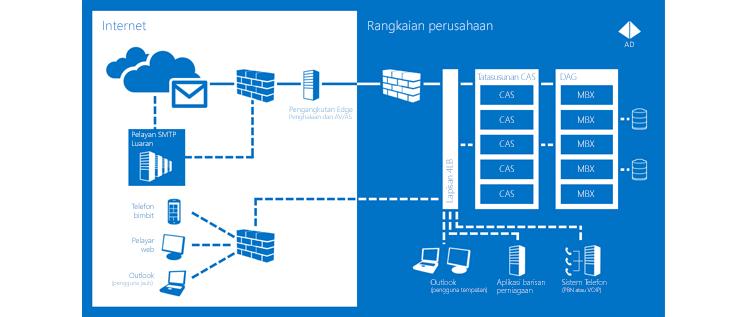 Carta yang menunjukkan cara Exchange Server 2013 membantu memastikan komunikasi selalu tersedia.