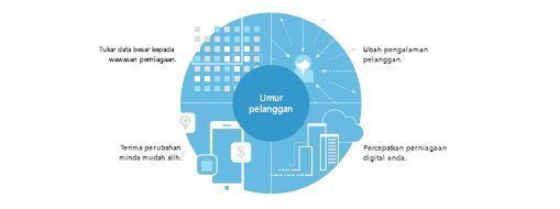Carta yang diambil daripada kajian TEI menunjukkan strategi empat bahagian untuk mewujudkan transformasi seluruh syarikat