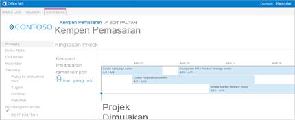 Tangkapan dekat garis masa ringkasan projek dalam SharePoint.