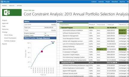 Pengurusan portfolio projek yang fleksibel