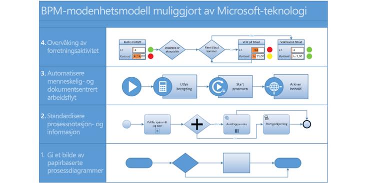 Skjermbilde av et BPMN-prosessdiagram i Visio.