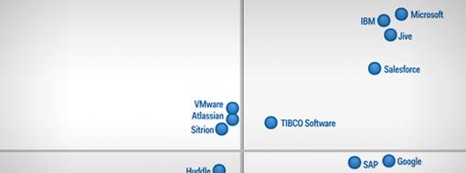 Magic Quadrant diagram, les et blogginnlegg om hvordan Gartner anerkjenner Microsoft som en leder når det gjelder programvare for arbeidsplassen