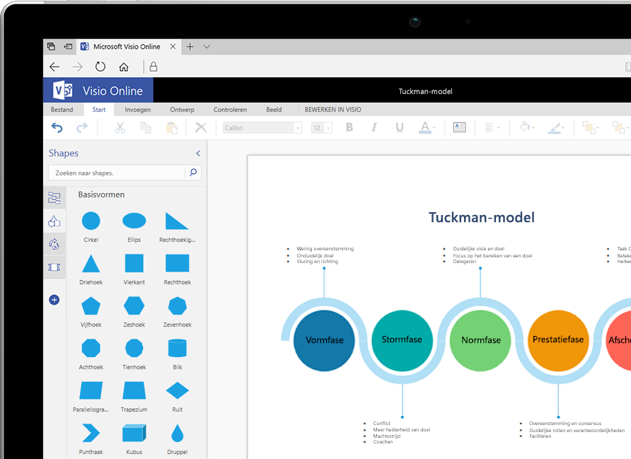 Een Visio Online-diagram met Tuckmans model voor teamontwikkeling