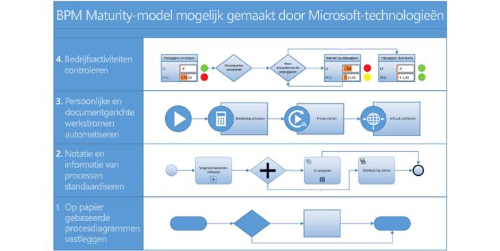 Schermafbeelding van een BPMN-procesdiagram in Visio.