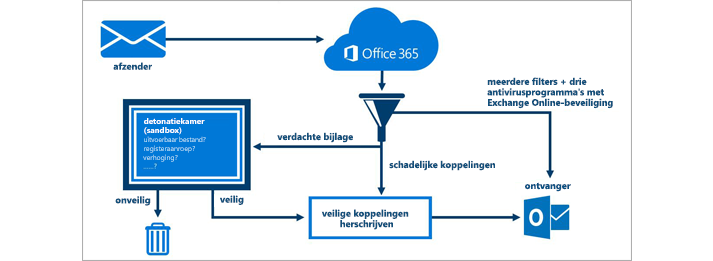 Een diagram dat laat zien hoe e-mail wordt beveiligd met Office 365 Advanced Threat Protection.