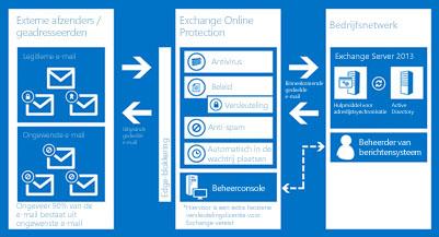 Een grafiek laat zien hoe Exchange Online Protection de e-mail van uw organisatie beschermt.