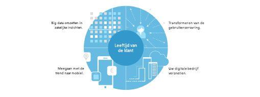 Grafiek uit TEI-onderzoek met vierdelige strategie voor het maken van algehele bedrijfstransformatie