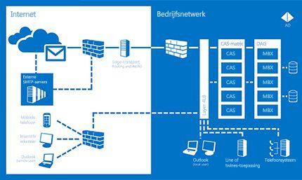Een grafiek van hoe Exchange Server 2013 ervoor kan zorgen dat communicatie altijd beschikbaar is.
