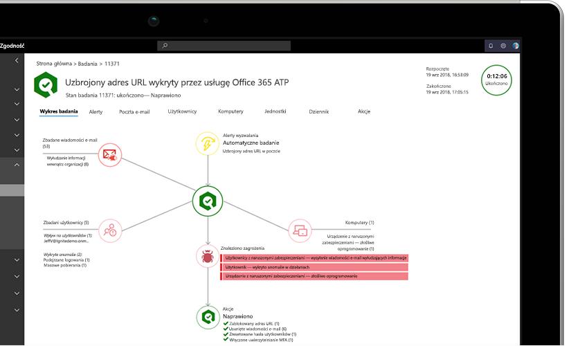 Zdjęcie przedstawiające zbliżenie na laptop wyświetlający wykres badania z informacjami o uzbrojonych adresach URL w wiadomości e-mail