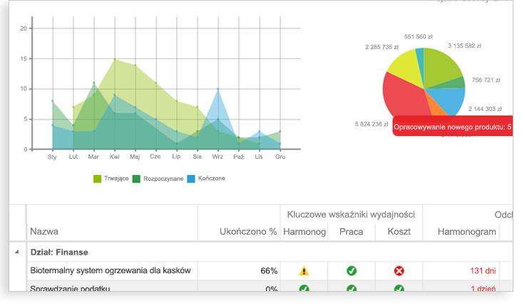 Obraz przedstawiający wykres, wykres kołowy i sekcję arkusza kalkulacyjnego Kluczowe wskaźniki wydajności