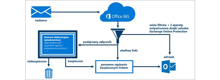 Diagram ilustrujący ochronę poczty e-mail za pomocą usługi Zaawansowana ochrona przed zagrożeniami w usłudze Office 365.