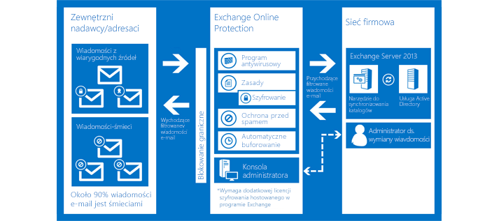 Schemat ilustrujący sposób, w jaki usługa Exchange Online Protection chroni pocztę e-mail w organizacji.