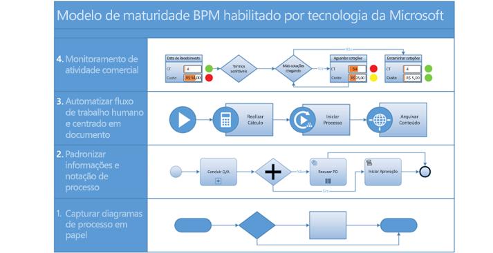 Captura de tela de um diagrama de processos BPMN no Visio.
