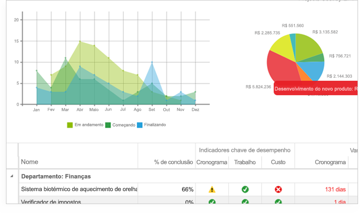 Imagem de gráfico, gráfico de pizza e seção da planilha Indicadores chave de desempenho