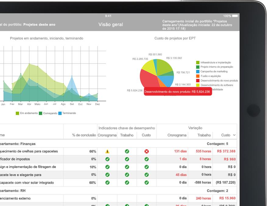 Dispositivo com arquivo do Project exibindo relatório que inclui gráficos e tabelas