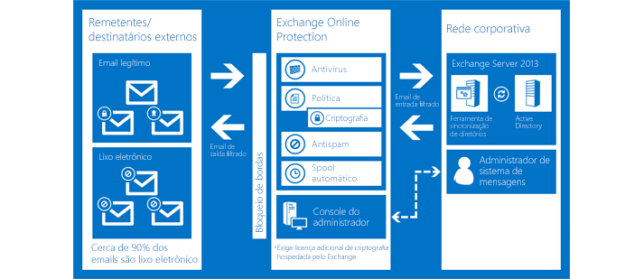 Um gráfico mostrando como a Proteção do Exchange Online protege os emails da sua organização.