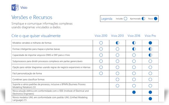 Uma imagem que mostra parte do documento de comparação de recursos do Visio