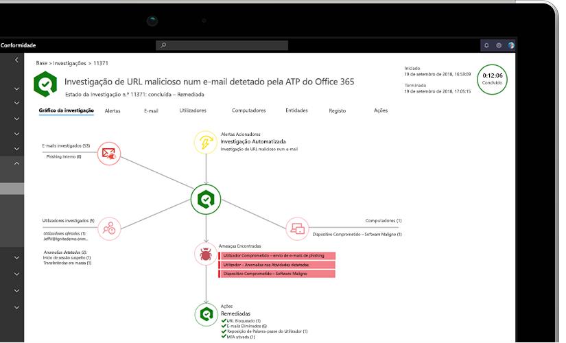 Grande plano de uma fotografia de um portátil a apresentar um gráfico de investigação com informações sobre URLs usados para ataques em e-mails