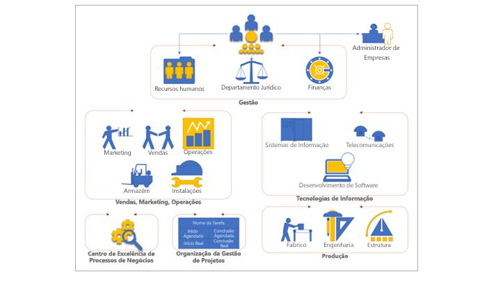 Captura de ecrã de um modelo organizacional do Visio que pode utilizar para criar rapidamente diagramas.