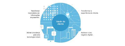 Gráfico obtido de um estudo de TEI (Total Economic Impact – Impacto Total Económico) a apresentar uma estratégia de quatro partes para transformar toda a empresa