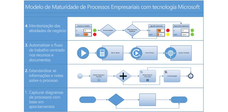 Captura de ecrã de um diagrama de processos BPMN no Visio.
