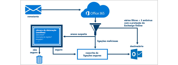 Um diagrama a mostrar como a Proteção Avançada Contra Ameaças do Office 365 protege o e-mail.