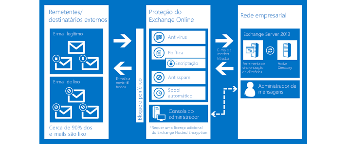 Um gráfico a mostrar como a Proteção do Exchange Online protege o e-mail da sua organização.