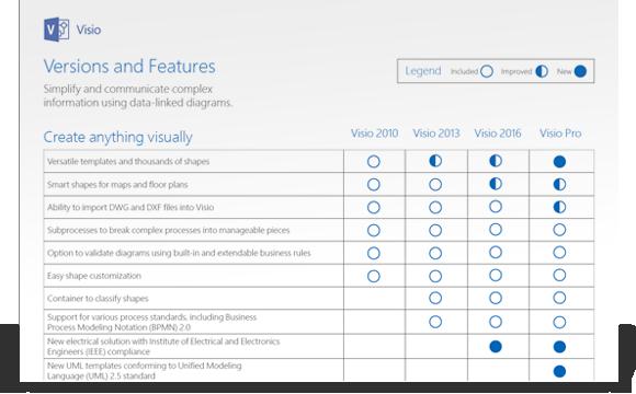 Uma imagem a mostrar uma parte do documento de comparação de funcionalidades do Visio