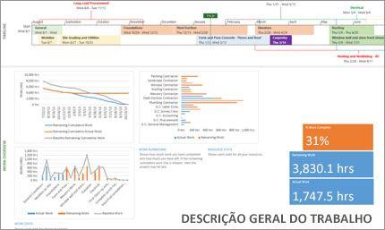 Tome decisões com base nos dados