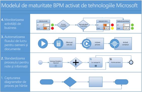 Captură de ecran a unei diagrame de proces BPMN în Visio.