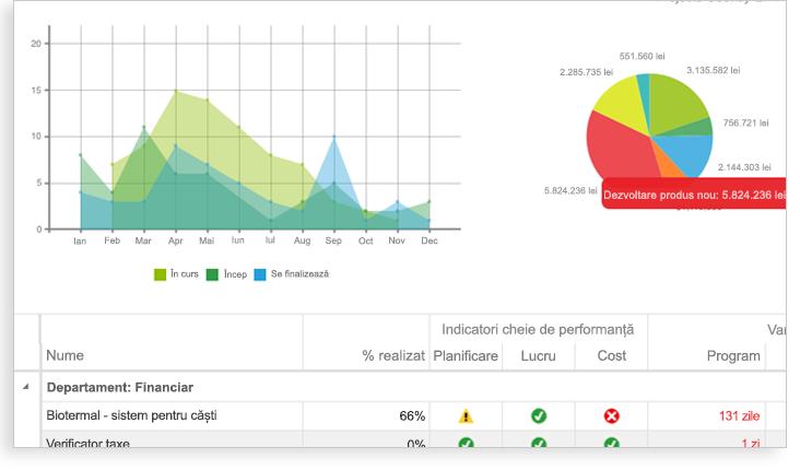Imagine cu un grafic, o diagramă cu structură radială și o secțiune din foaia de calcul Indicator de performanță cheie