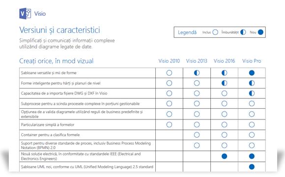 O imagine ce afișează o porțiune a documentului de comparare a caracteristicilor Visio