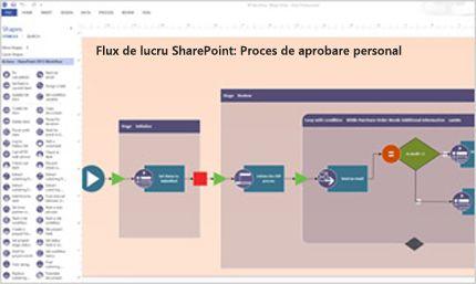 Captură de ecran a unui flux de lucru SharePoint creat cu Visio.