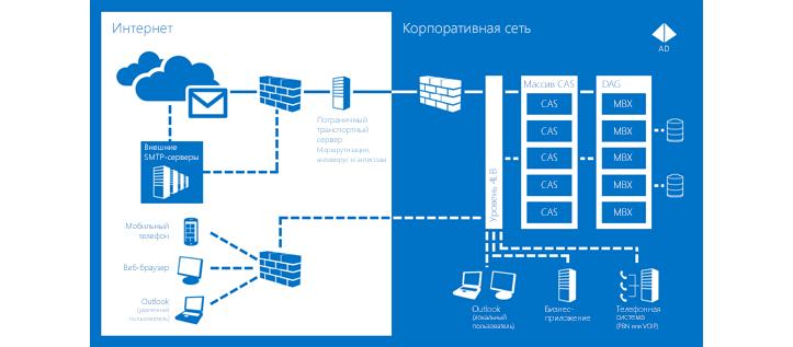Диаграмма, которая иллюстрирует принцип обеспечения бесперебойного взаимодействия в Exchange Server2013.