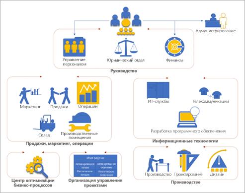 Организационная схема в Visio с отделами и группами компании.