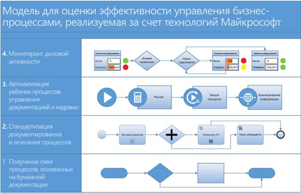 Модель рабочего процесса в Visio.