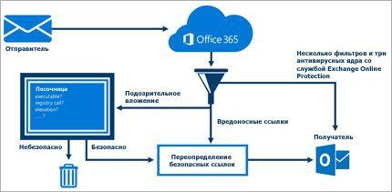Схема, на которой показано, как Exchange Online Advanced Threat Protection защищает электронную почту.