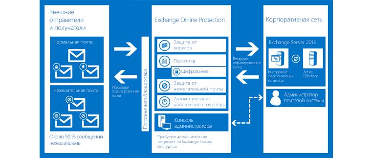Диаграмма, показывающая, как Exchange Online Protection защищает электронную почту организации.