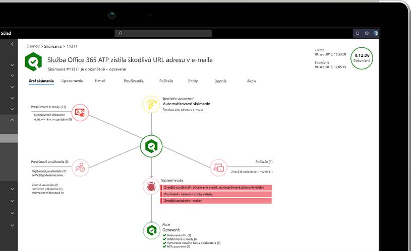 Detailná fotografia notebooku zobrazujúceho graf skúmania s informáciami o škodlivých URL adresách v e-maile