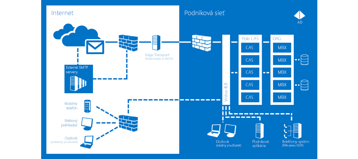 Graf sinformáciami otom, ako Exchange Server 2013 pomáha zabezpečiť vždy dostupnú komunikáciu.