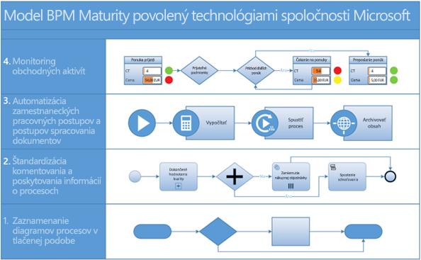 Snímka obrazovky s diagramom procesov BPMN vo Visiu.