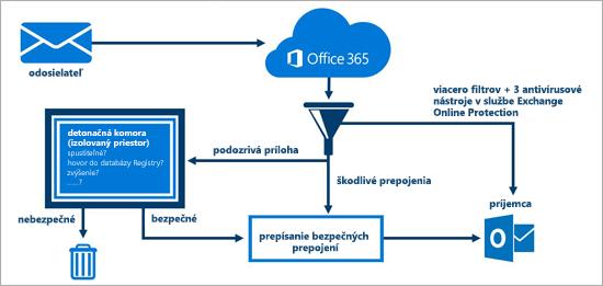 Diagram so zobrazením ochrany e-mailového konta pomocou rozšírenej ochrany pred bezpečnostnými hrozbami pre Office 365.