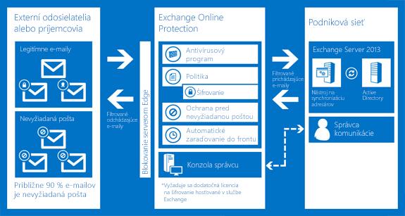 Graf, ktorý znázorňuje, ako Exchange Online Protection chráni e-mail organizácie.
