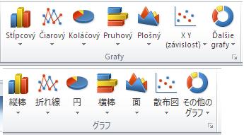 Môžete tiež jednoducho zmeniť jazyk používateľského rozhrania, napríklad zoslovenčiny na japončinu vExceli