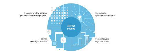Preberite več o skupnem ekonomskem učinku Microsoftove rešitve za upravljanje portfelja projektov (PPM)