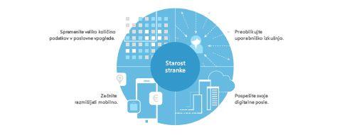 Grafikon iz raziskave TEI, ki prikazuje strategijo štirih strank za pripravo preoblikovanja na ravni podjetja