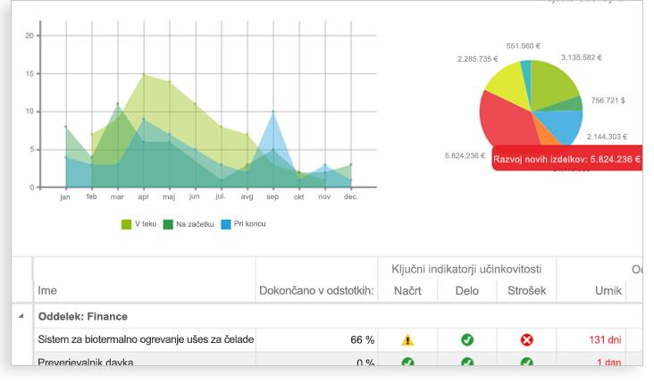 Slika grafa, tortnega grafikona in izbire kazalnik učinkovitosti ključ preglednice