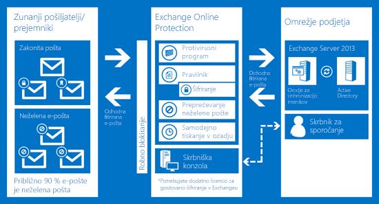 Grafikon, ki prikazuje način, kako Exchange Online Protection ščiti poslovno e-pošto.