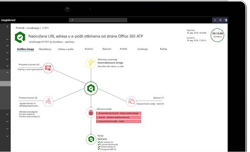 Fotografija laptop računara u krupnom planu koji prikazuje grafikon istraživanja sa informacijama o naoružanim URL adresama u e-poruci